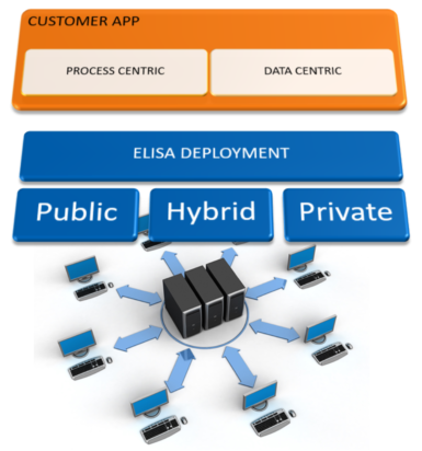 ELISA Cloud Deploy